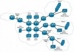 Какие цели атакуют хакеры с помощью DDoS